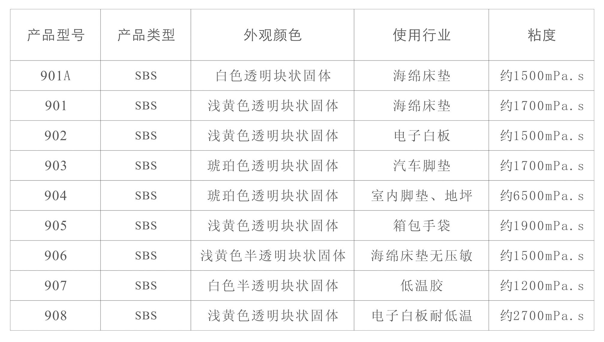 SBS熱熔膠(圖1)